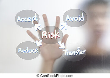 Busines man and risk management concept