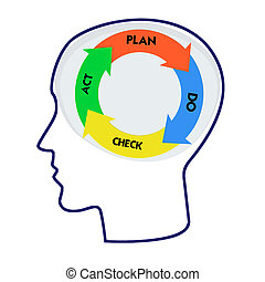 Head with PDCA model and Word cloud outside for business...