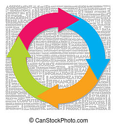 Circle Workflow chart on the word cloud background