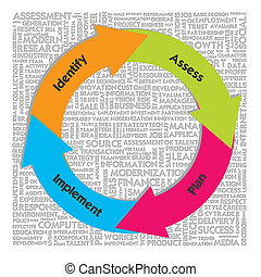Circle Workflow chart on the word cloud background, risk...