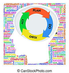 Head with PDCA model and Word cloud outside for business concept