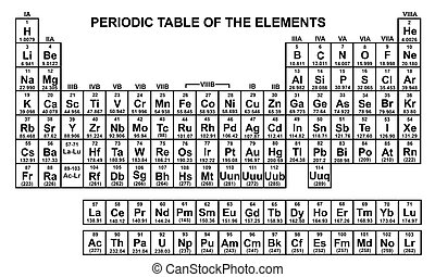 chemicals - periodic table of the elements