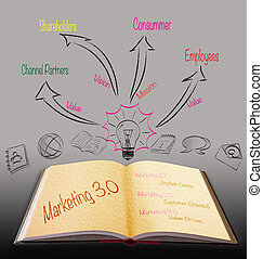 Magic book with marketing 30 strategy