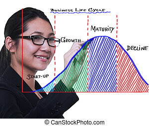 Business woman drawing business life cycle diagram