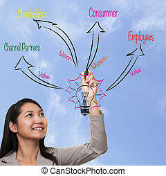 woman drawing to business process strategy, marketing 30...