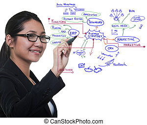 Woman drawing idea board of business process, success...