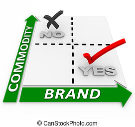 Brand Vs Commodity Matrix Branding Beats Price Comparison -...