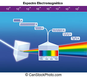 electromagnetic spectrum - decomposition of light