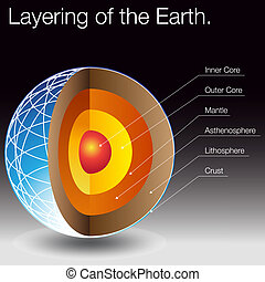 Layering of The Earth - An image of the layers of the earth.