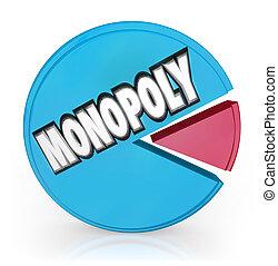 Monopoly Pie Chart Market Leader Unfair Competition