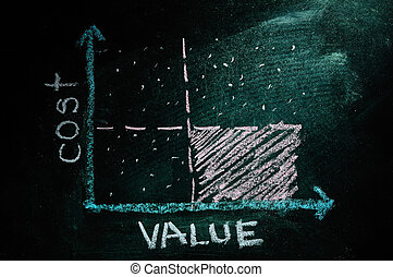 Cost-value graph made with white chalk on a blackboard