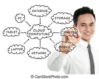 Cloud Computing schema on the whiteboard - Businessman...
