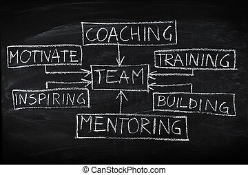 Team building diagram on chalkboard - Team building and...