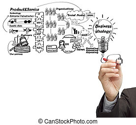 drawing idea board of business process - businessman hand...