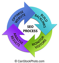 SEO Process Circle - Colorful arrows circle with titles of...