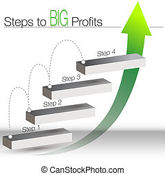 Steps to big Profits Chart - An image of a steps to big...