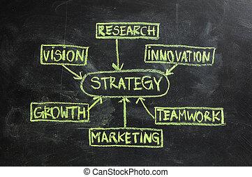 A handwritten business strategy flow chart on a blackboard.