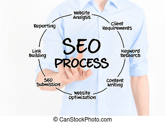 SEO Process Diagram - Man touching virtual screen with SEO...
