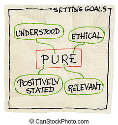 pure goal setting concept - PURE positively stated,...
