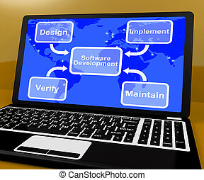 Software Development Diagram Showing Implement Maintain And...
