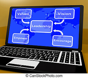 Leadership Diagram On Computer  Showing Vision And Values