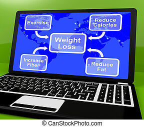 Weight Loss Diagram On Laptop Showing Exercise And Calories