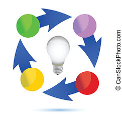 idea lightbulb cycle illustration design over white...