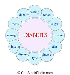 Diabetes Word Concept Circular Diagram - Diabetes concept...