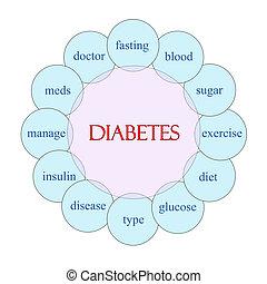 Diabetes Word Concept Circular Diagram - Diabetes concept...