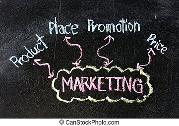 business marketing 4'P flow chart on a blackboard background