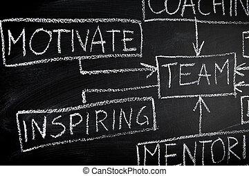 equipe, predios, diagrama, quadro-negro