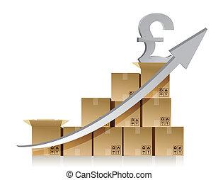Financial pound box graph