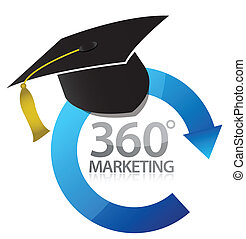 360 marketing education concept