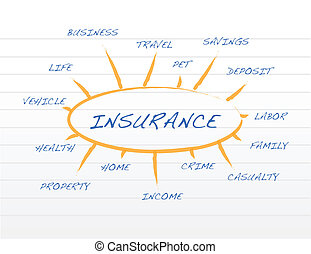 Insurance business coverage model on a notepad illustration