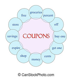 Coupons Circular Word Concept - Coupons concept circular...