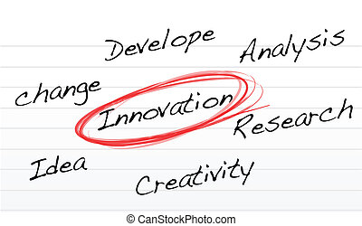 innovation selection diagram