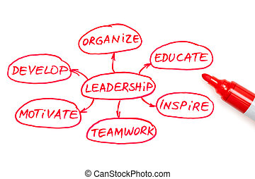Leadership Flow Chart Red Marker - Leadership flow chart...