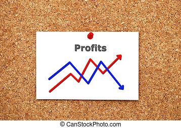 Note chart profits