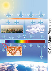 Air Pollution - Schematic drawing of pollution in the...