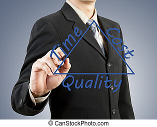 businessman hand drawing time cost quality concept