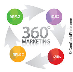 360 marketing cycle illustration design over white...