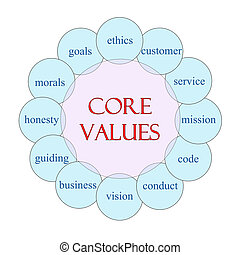 Core Values Circular Word Concept - Core Values concept...