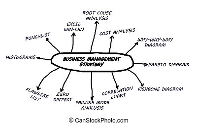 Business management strategy chart in a white background.
