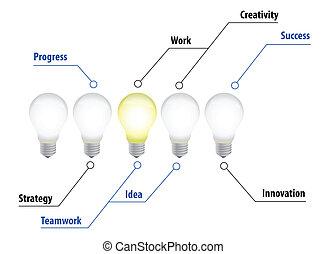 Lightbulbs idea diagram illustration chart over white