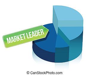 pie chart Market leader