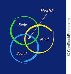 圖形, 健康