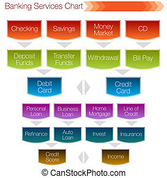 Banking Services Chart - An image of a banking services...