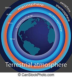 Terrestrial atmosphe