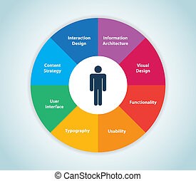 User Experience Wheel - This image represents a user...