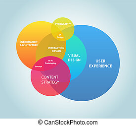 User Experience - This image represents a user experience...
